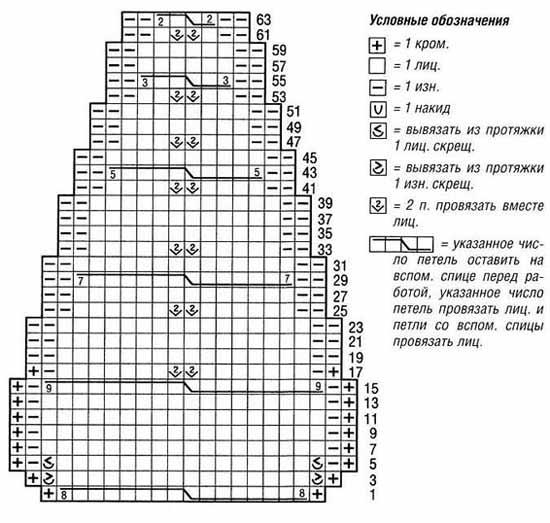 Схема вязания шапки ушанки спицами.